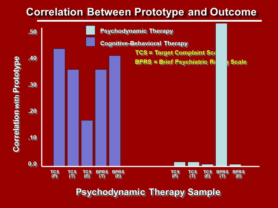 TCS = Target Complaint Scale BPRS = Brief Psychiatric Rating Scale Relationship between prototype and outcome – psychodynamic sample Correlation Between Prototype and Outcome Correlation with Prototype Psychodynamic Therapy Sample.50.50.40.40.30.30.20.20 0.00.0 Psychodynamic Therapy Cognitive-Behavioral Therapy TCS (P) TCS (T) TCS (E) BPRS (T) BPRS (E) TCS (P) TCS (T) TCS (E) BPRS (T) BPRS (E).10.10