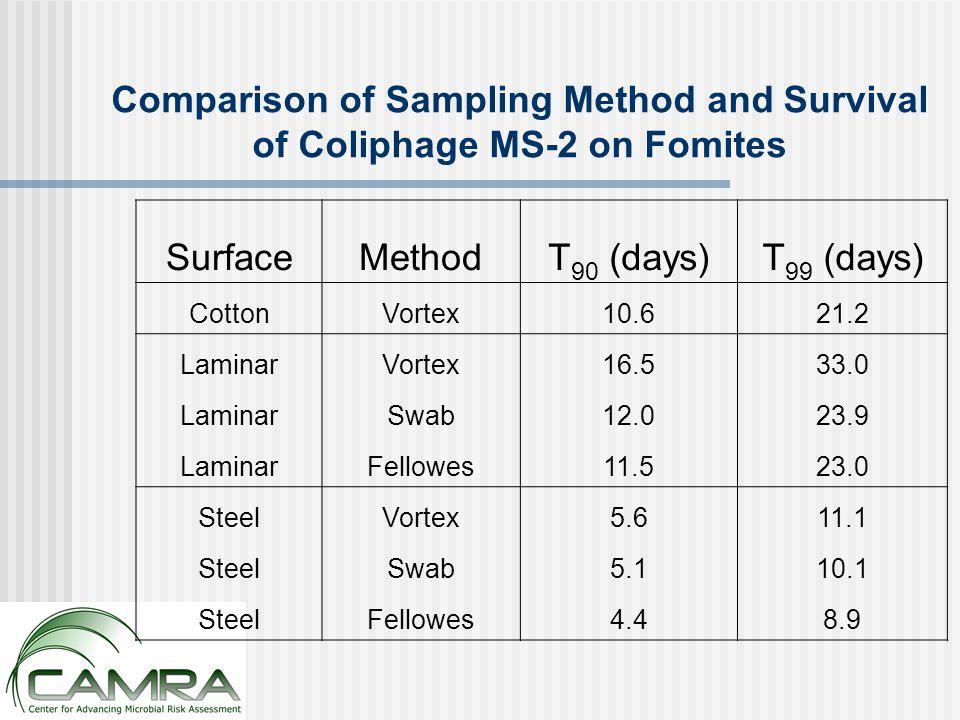 Comparison of Sampling Method and Survival of Coliphage MS-2 on Fomites SurfaceMethodT 90 (days)T 99 (days) CottonVortex10.621.2 LaminarVortex16.533.0 LaminarSwab12.023.9 LaminarFellowes11.523.0 SteelVortex5.611.1 SteelSwab5.110.1 SteelFellowes4.48.9