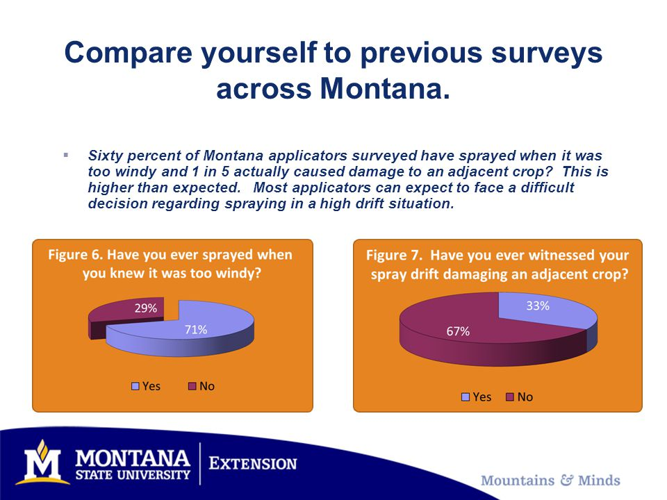Compare yourself to previous surveys across Montana.  Sixty percent of Montana applicators surveyed have sprayed when it was too windy and 1 in 5 act