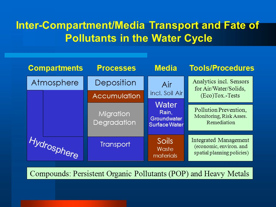 Inter-Compartment/Media Transport and Fate of Pollutants in the Water Cycle Litho- sphere Pedosphere Atmosphere Accumulation Deposition Migration Degradation Transport Water Rain, Groundwater Surface Water Air incl.