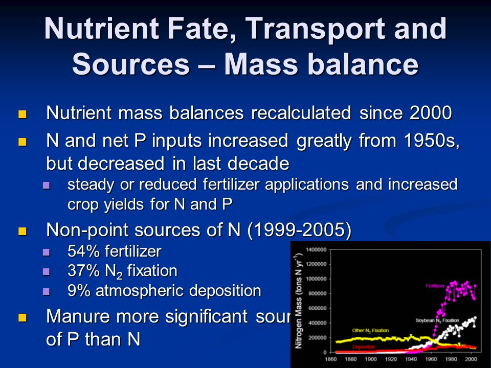 Nutrient Fate, Transport and Sources – Mass balance Nutrient mass balances recalculated since 2000 Nutrient mass balances recalculated since 2000 N and net P inputs increased greatly from 1950s, but decreased in last decade N and net P inputs increased greatly from 1950s, but decreased in last decade steady or reduced fertilizer applications and increased crop yields for N and P steady or reduced fertilizer applications and increased crop yields for N and P Non-point sources of N (1999-2005) Non-point sources of N (1999-2005) 54% fertilizer 54% fertilizer 37% N 2 fixation 37% N 2 fixation 9% atmospheric deposition 9% atmospheric deposition Manure more significant source Manure more significant source of P than N