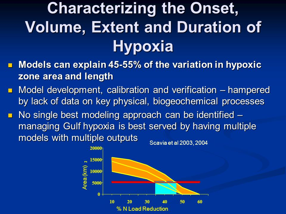 Characterizing the Onset, Volume, Extent and Duration of Hypoxia Models can explain 45-55% of the variation in hypoxic zone area and length Models can explain 45-55% of the variation in hypoxic zone area and length Model development, calibration and verification – hampered by lack of data on key physical, biogeochemical processes Model development, calibration and verification – hampered by lack of data on key physical, biogeochemical processes No single best modeling approach can be identified – managing Gulf hypoxia is best served by having multiple models with multiple outputs No single best modeling approach can be identified – managing Gulf hypoxia is best served by having multiple models with multiple outputs 0 5000 10000 15000 20000 102030405060 % N Load Reduction Area (km) 2 Scavia et al 2003, 2004