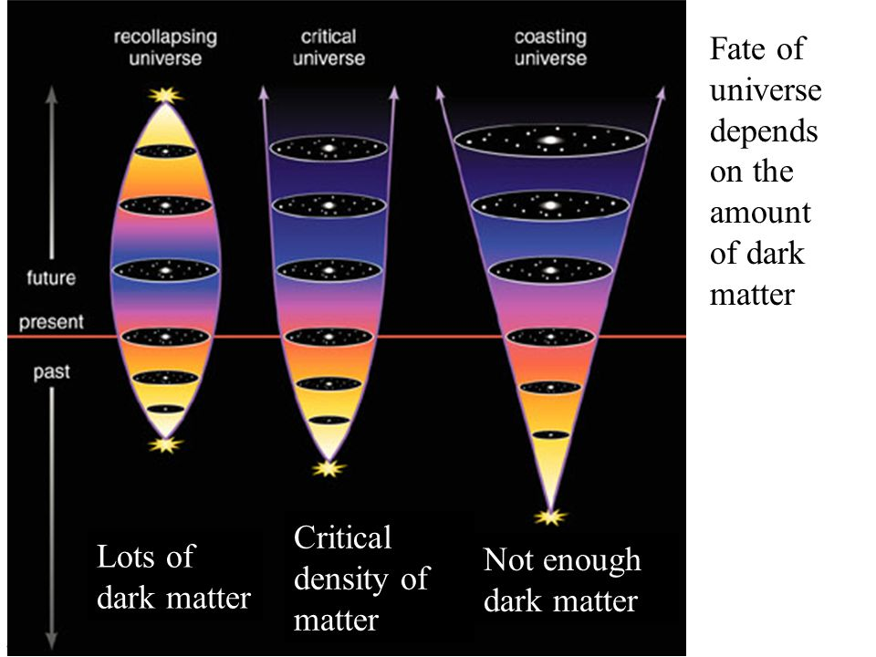 Critical density of matter Not enough dark matter Fate of universe depends on the amount of dark matter Lots of dark matter