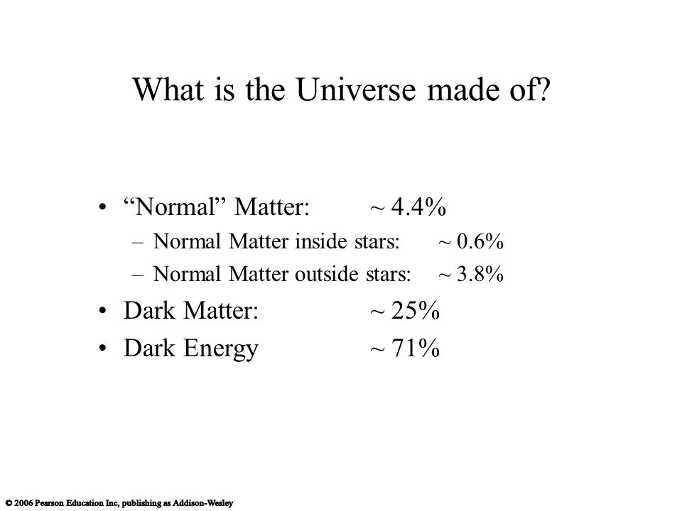 Normal Matter: ~ 4.4% –Normal Matter inside stars:~ 0.6% –Normal Matter outside stars:~ 3.8% Dark Matter: ~ 25% Dark Energy~ 71% What is the Universe made of