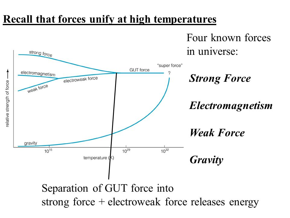 Four known forces in universe: Strong Force Electromagnetism Weak Force Gravity Recall that forces unify at high temperatures Separation of GUT force