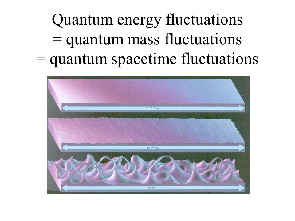 Quantum energy fluctuations = quantum mass fluctuations = quantum spacetime fluctuations