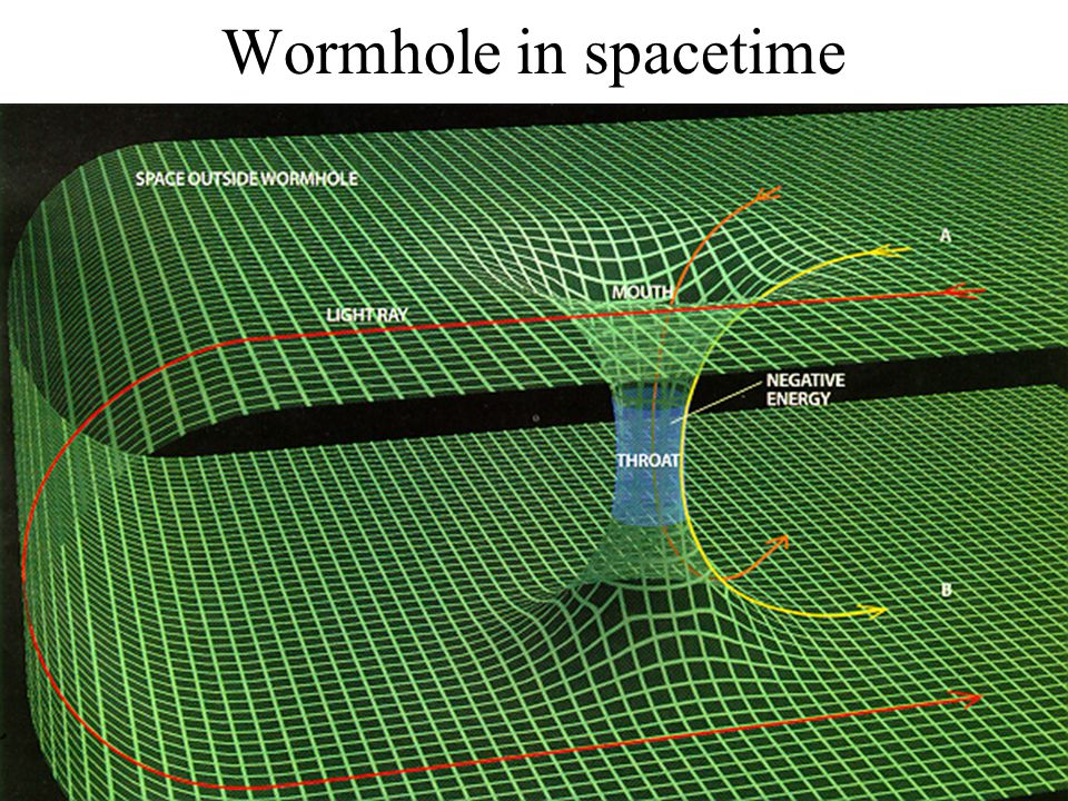 Wormhole in spacetime
