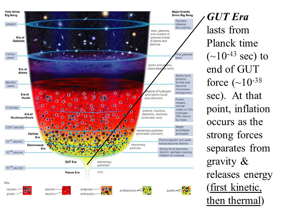 GUT Era lasts from Planck time (~10 -43 sec) to end of GUT force (~10 -38 sec). At that point, inflation occurs as the strong forces separates from gr