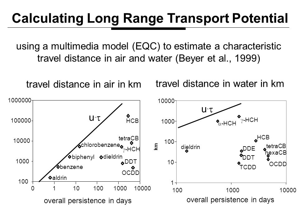 travel distance in air in km  -HCH TCDD DDT DDE HCB tetraCB hexaCB dieldrin OCDD 1 10 100 1000 10000 100100010000 km overall persistence in days aldrin dieldrin  -HCH biphenyl chlorobenzene HCB OCDD DDT benzene tetraCB 100 1000 10000 100000 1000000 0110100100010000 u.u. travel distance in water in km Calculating Long Range Transport Potential using a multimedia model (EQC) to estimate a characteristic travel distance in air and water (Beyer et al., 1999) u.u.  -HCH overall persistence in days