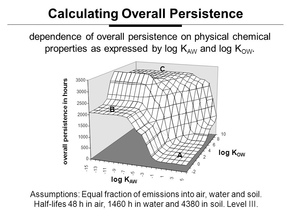 dependence of overall persistence on physical chemical properties as expressed by log K AW and log K OW.