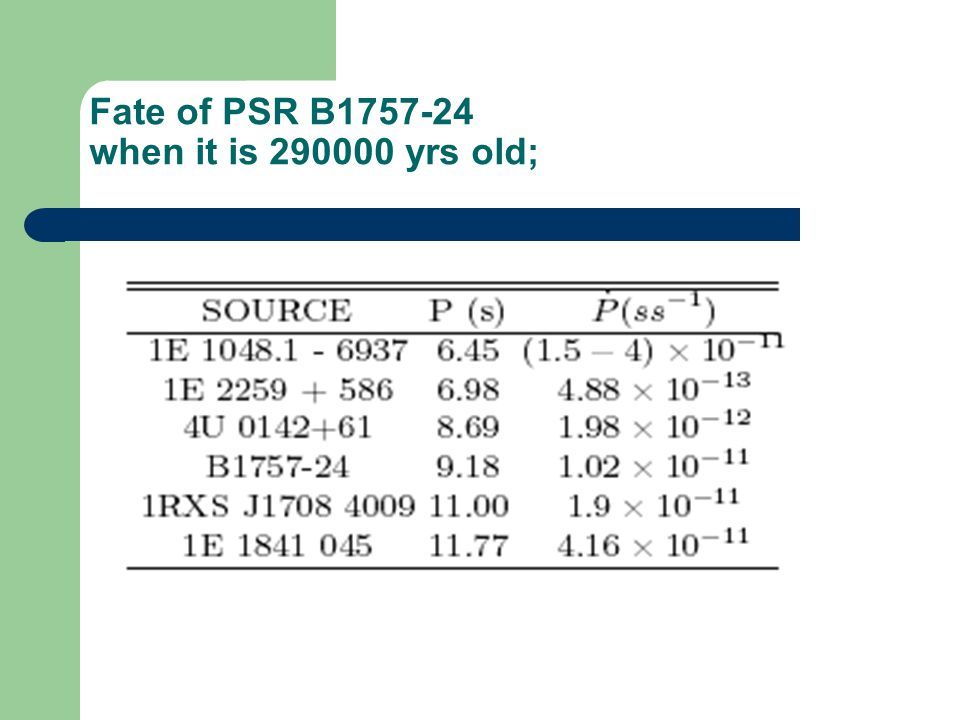Fate of PSR B1757-24 when it is 290000 yrs old;