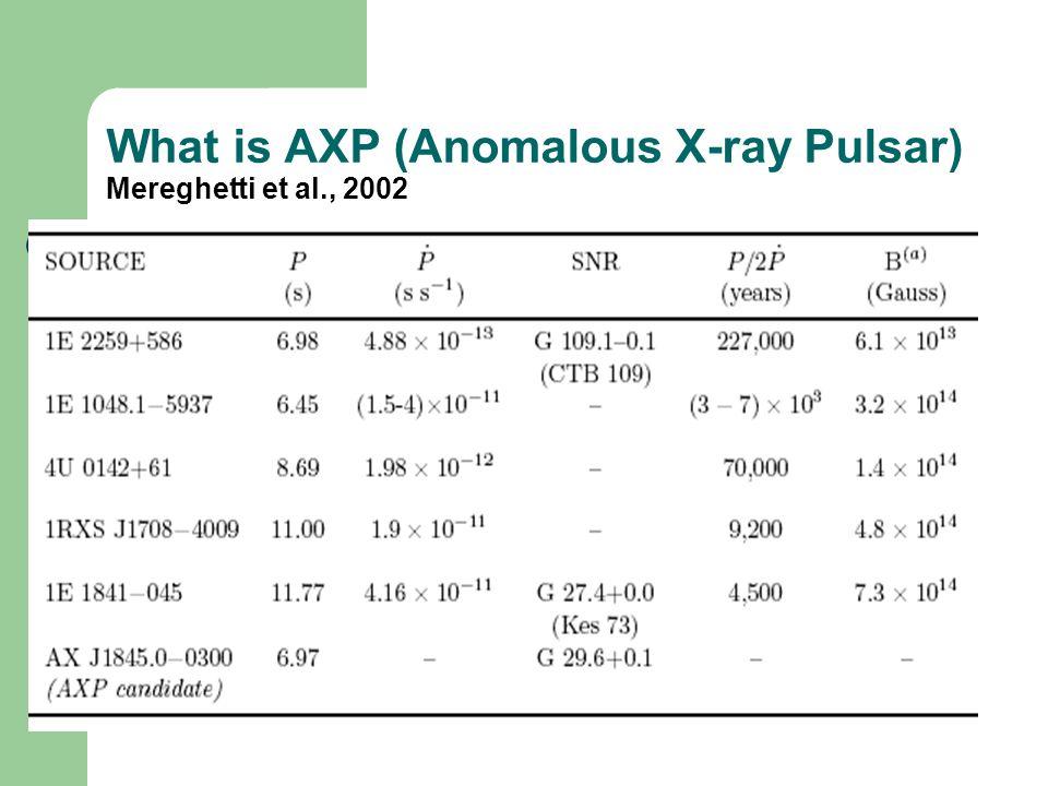 What is AXP (Anomalous X-ray Pulsar) Mereghetti et al., 2002