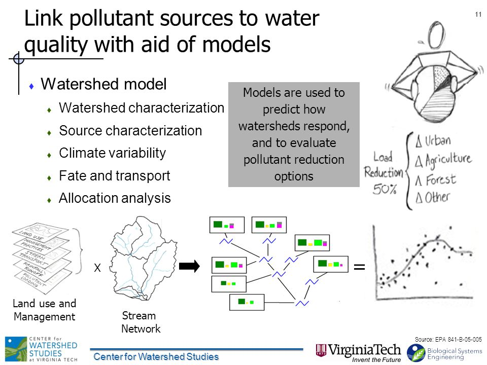 Center for Watershed Studies 11 Link pollutant sources to water quality with aid of models  Watershed model  Watershed characterization  Source characterization  Climate variability  Fate and transport  Allocation analysis Stream Network = X Models are used to predict how watersheds respond, and to evaluate pollutant reduction options Land use and Management Source: EPA 841-B-05-005
