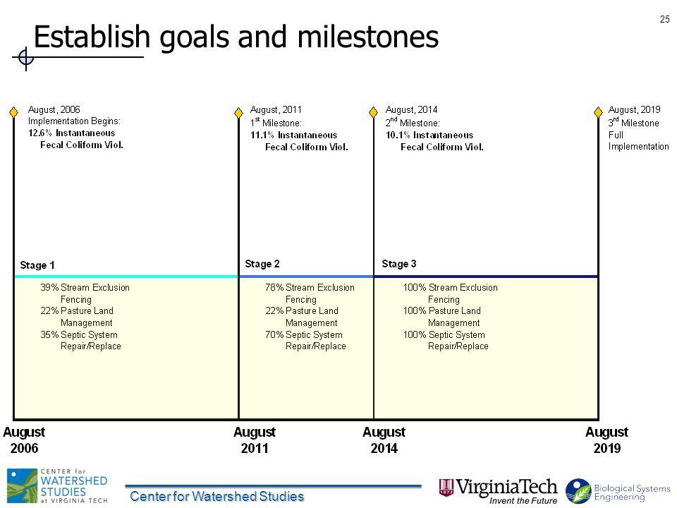 Establish goals and milestones 25 Center for Watershed Studies