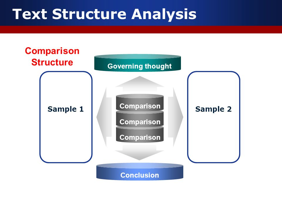 Text Structure Analysis Comparison Sample 1Sample 2 Governing thought Conclusion Comparison Structure