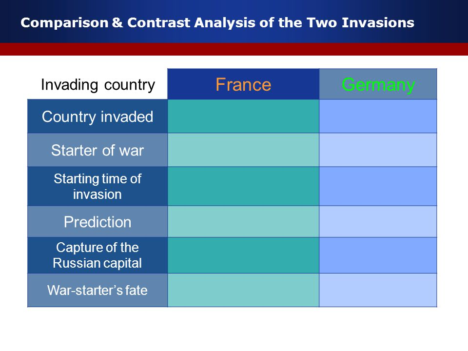 Comparison & Contrast Analysis of the Two Invasions Invading country FranceGermany Country invaded Starter of war Starting time of invasion Prediction Capture of the Russian capital War-starter's fate