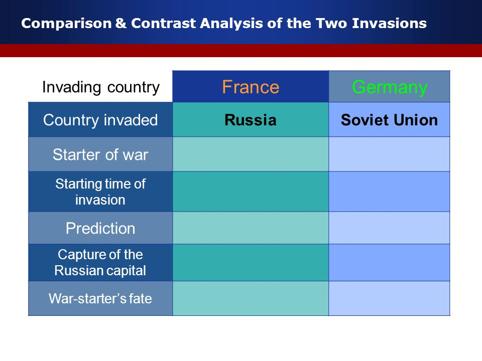 Comparison & Contrast Analysis of the Two Invasions Invading country FranceGermany Country invadedRussiaSoviet Union Starter of war Starting time of invasion Prediction Capture of the Russian capital War-starter's fate