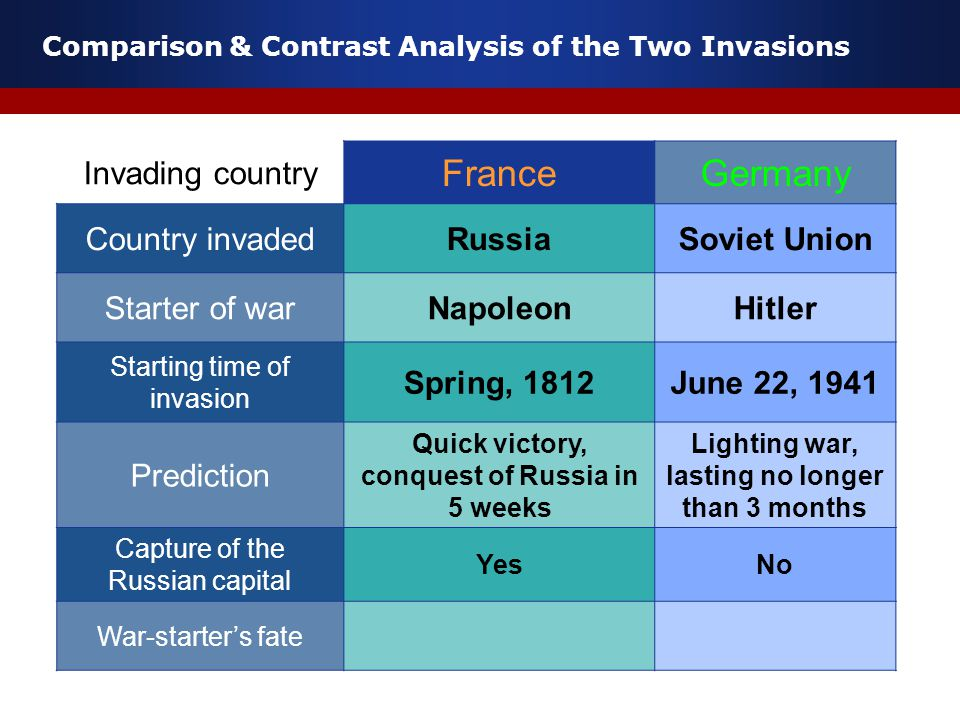 Comparison & Contrast Analysis of the Two Invasions Invading country FranceGermany Country invadedRussiaSoviet Union Starter of warNapoleonHitler Starting time of invasion Spring, 1812June 22, 1941 Prediction Quick victory, conquest of Russia in 5 weeks Lighting war, lasting no longer than 3 months Capture of the Russian capital YesNo War-starter's fate