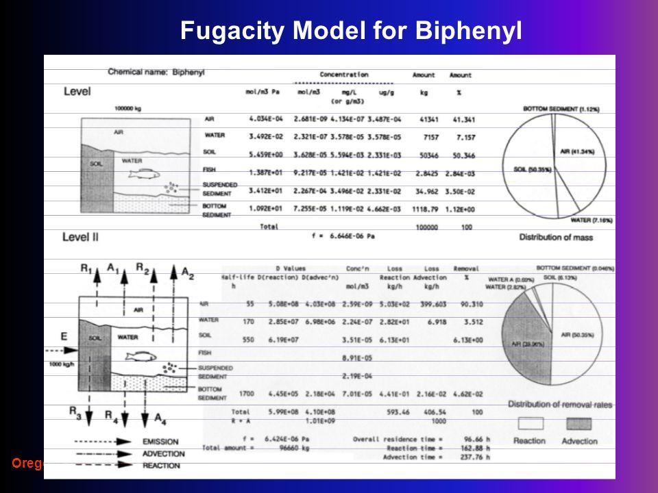 Oregon State University Fugacity Model for Biphenyl