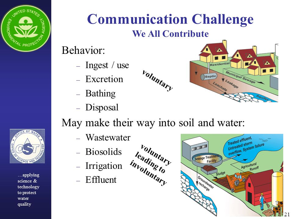21 Behavior: – Ingest / use – Excretion – Bathing – Disposal May make their way into soil and water: – Wastewater – Biosolids – Irrigation – Effluent Communication Challenge We All Contribute …applying science & technology to protect water quality voluntary voluntary leading to involuntary