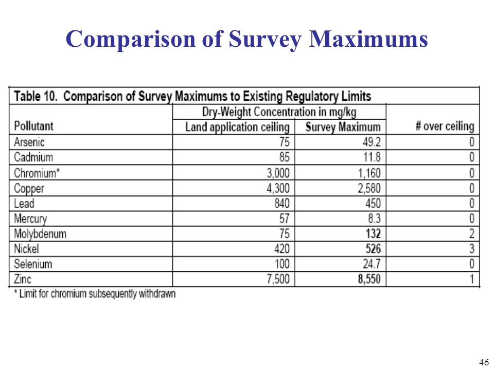 46 Comparison of Survey Maximums