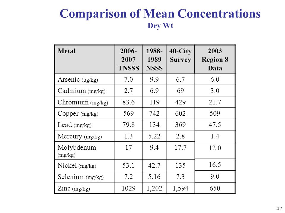 47 Comparison of Mean Concentrations Dry Wt Metal2006- 2007 TNSSS 1988- 1989 NSSS 40-City Survey Arsenic (ug/kg) 7.09.96.7 Cadmium (mg/kg) 2.76.969 Chromium (mg/kg) 83.6119429 Copper (mg/kg) 569742602 Lead (mg/kg) 79.8134369 Mercury (mg/kg) 1.35.222.8 Molybdenum (mg/kg) 179.417.7 Nickel (mg/kg) 53.142.7135 Selenium (mg/kg) 7.25.167.3 Zinc (mg/kg) 10291,2021,594 2003 Region 8 Data 6.0 3.0 21.7 509 47.5 1.4 12.0 16.5 9.0 650