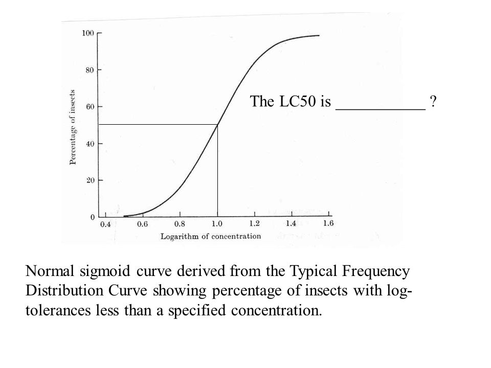Normal sigmoid curve derived from the Typical Frequency Distribution Curve showing percentage of insects with log- tolerances less than a specified concentration.