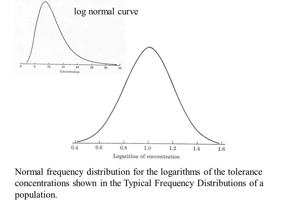 Normal frequency distribution for the logarithms of the tolerance concentrations shown in the Typical Frequency Distributions of a population. log nor