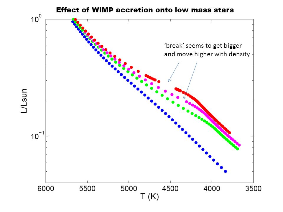 Effect of WIMP accretion onto low mass stars 'break' seems to get bigger and move higher with density
