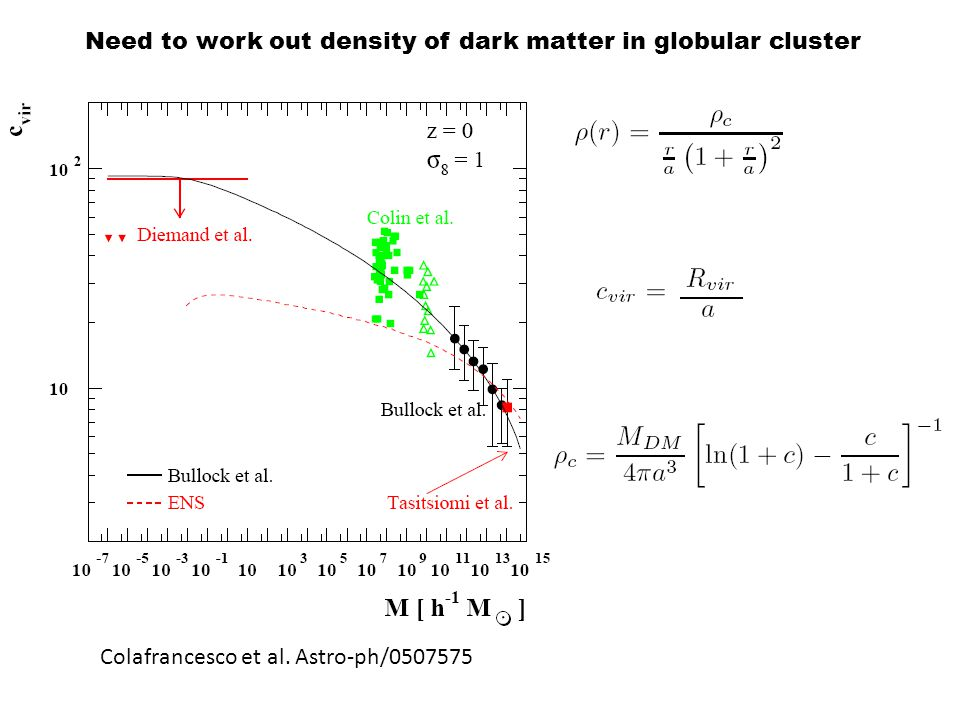 Need to work out density of dark matter in globular cluster Colafrancesco et al. Astro-ph/0507575
