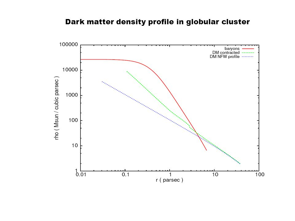 Dark matter density profile in globular cluster