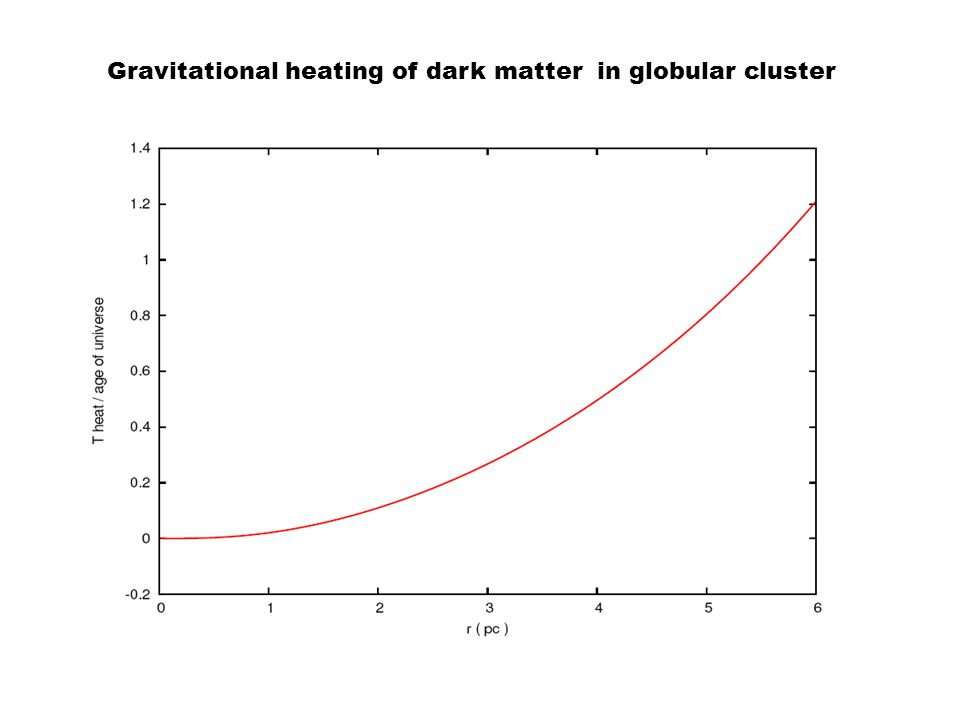 Gravitational heating of dark matter in globular cluster