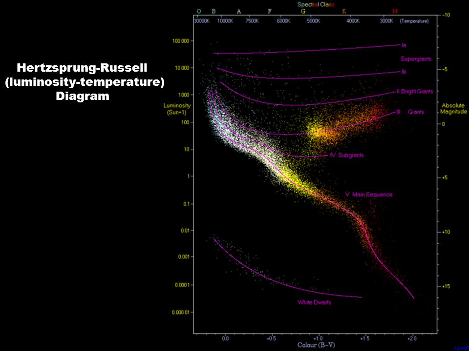 Hertzsprung-Russell (luminosity-temperature) Diagram