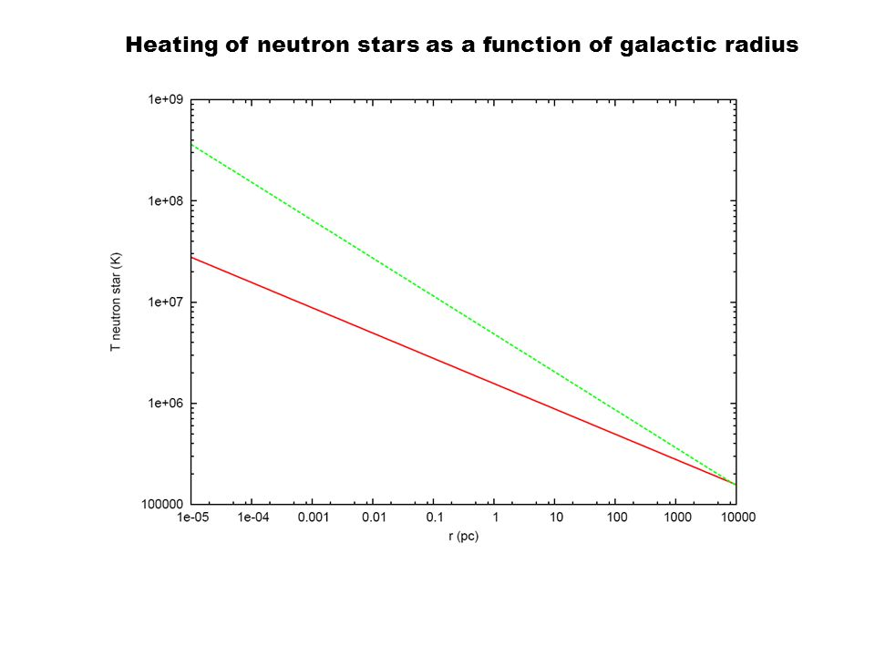 Heating of neutron stars as a function of galactic radius