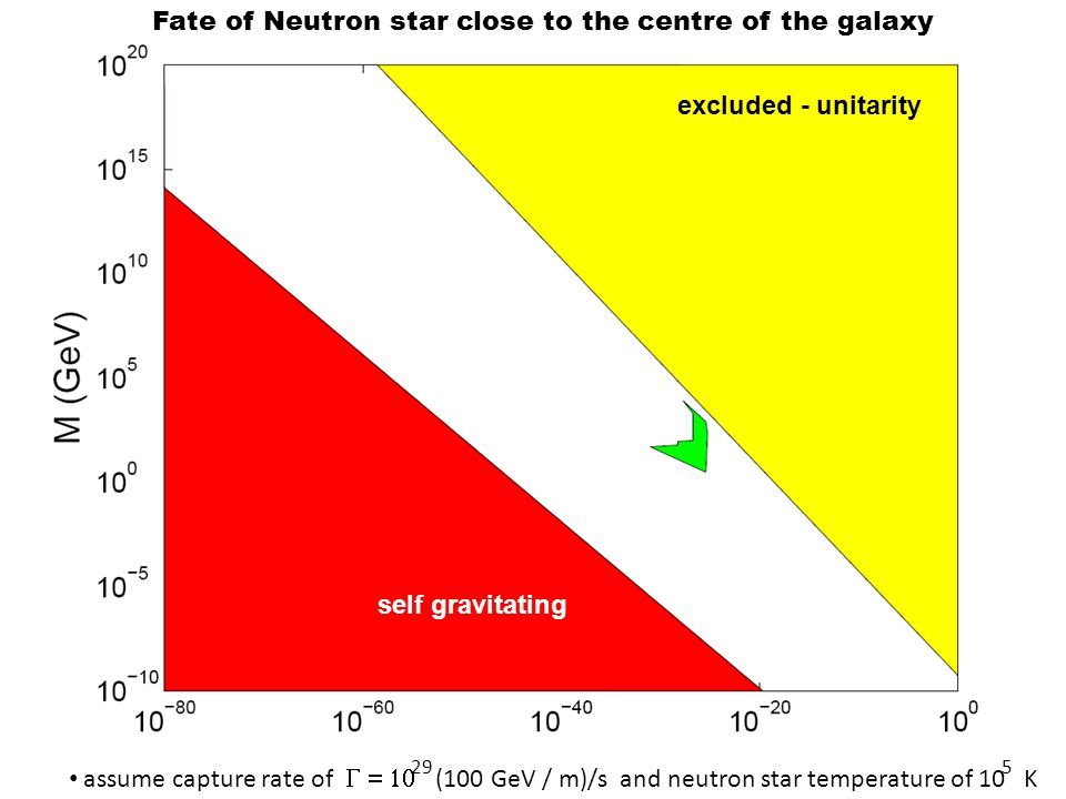 Fate of Neutron star close to the centre of the galaxy excluded - unitarity self gravitating assume capture rate of  (100 GeV / m)/s and neut