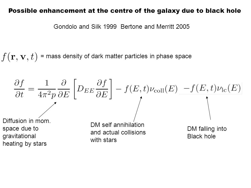 Gondolo and Silk 1999 Bertone and Merritt 2005 = mass density of dark matter particles in phase space Diffusion in mom. space due to gravitational hea