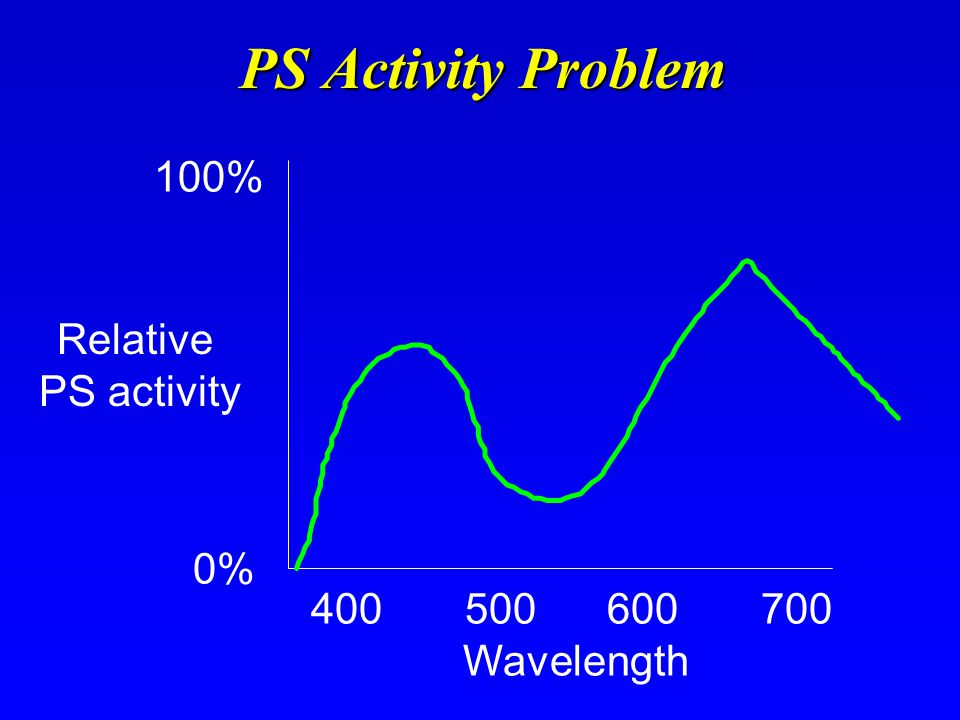 PS Activity Problem Relative PS activity 100% 0% Wavelength 400 500 600 700