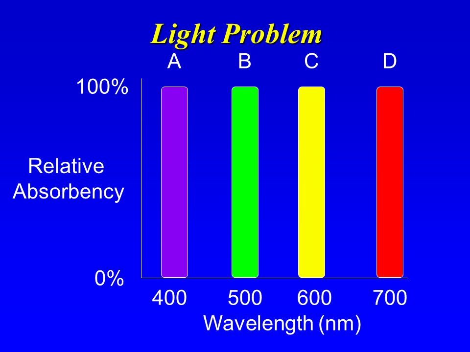 Light Problem Relative Absorbency 100% 0% Wavelength (nm) 400 500 600 700 ABCD