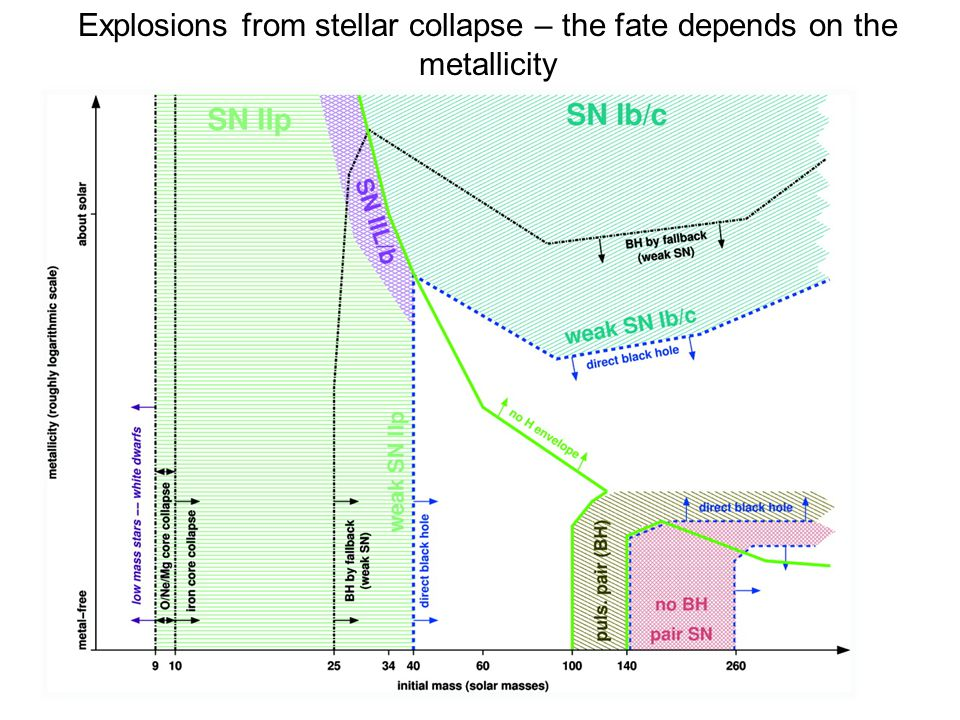 Explosions from stellar collapse – the fate depends on the metallicity