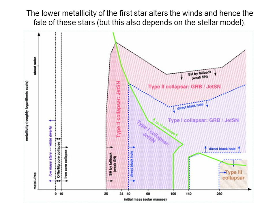 The lower metallicity of the first star alters the winds and hence the fate of these stars (but this also depends on the stellar model).