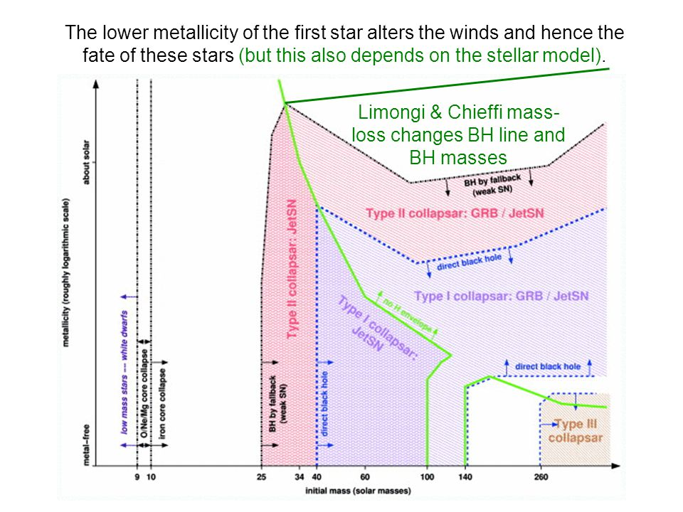 Heger et al. now working on stars from 1000M sun up to 1 million M sun