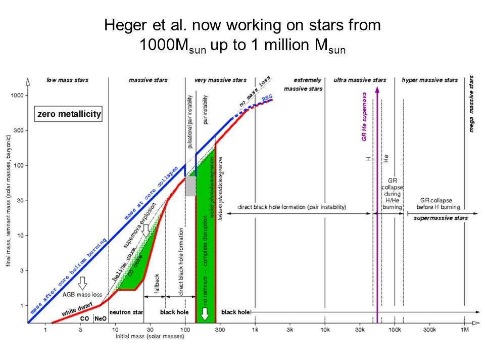 Summary Massive star evolution plagued by a few key uncertainties: mass loss from winds and stellar mixing.