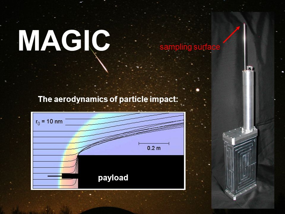 The aerodynamics of particle impact: MAGIC sampling surface payload