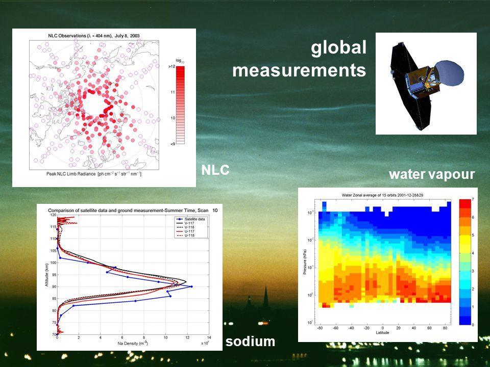 global measurements NLC sodium water vapour