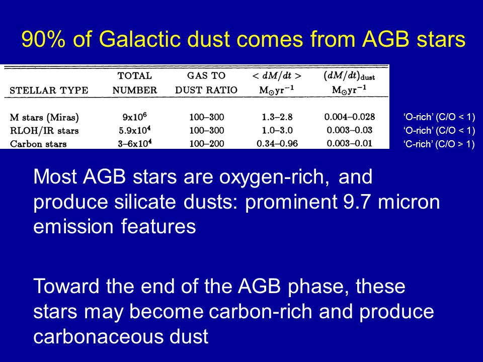 'O-rich' (C/O < 1) 'C-rich' (C/O > 1) 90% of Galactic dust comes from AGB stars Most AGB stars are oxygen-rich, and produce silicate dusts: prominent 9.7 micron emission features Toward the end of the AGB phase, these stars may become carbon-rich and produce carbonaceous dust