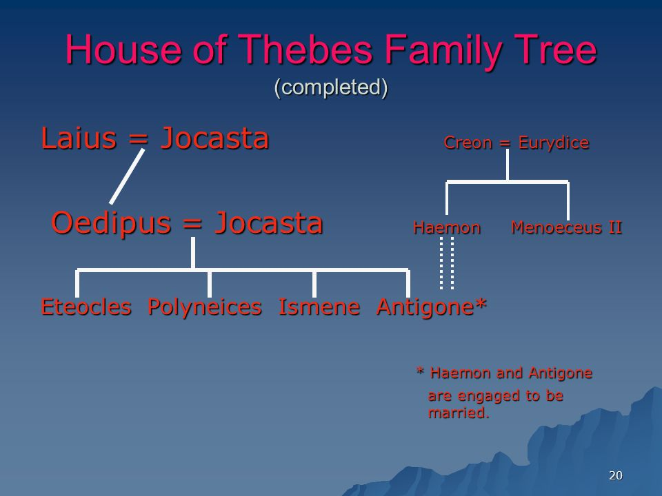 20 House of Thebes Family Tree (completed) Laius = Jocasta Creon = Eurydice Oedipus = Jocasta Haemon Menoeceus II Oedipus = Jocasta Haemon Menoeceus II Eteocles Polyneices Ismene Antigone* * Haemon and Antigone * Haemon and Antigone are engaged to be married.