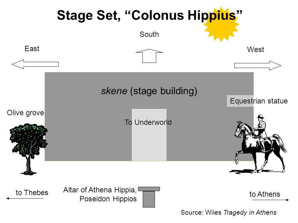 Stage Set, Colonus Hippius skene (stage building) To Underworld Olive grove Equestrian statue to Thebes to Athens Altar of Athena Hippia, Poseidon Hippios East West South Source: Wiles Tragedy in Athens