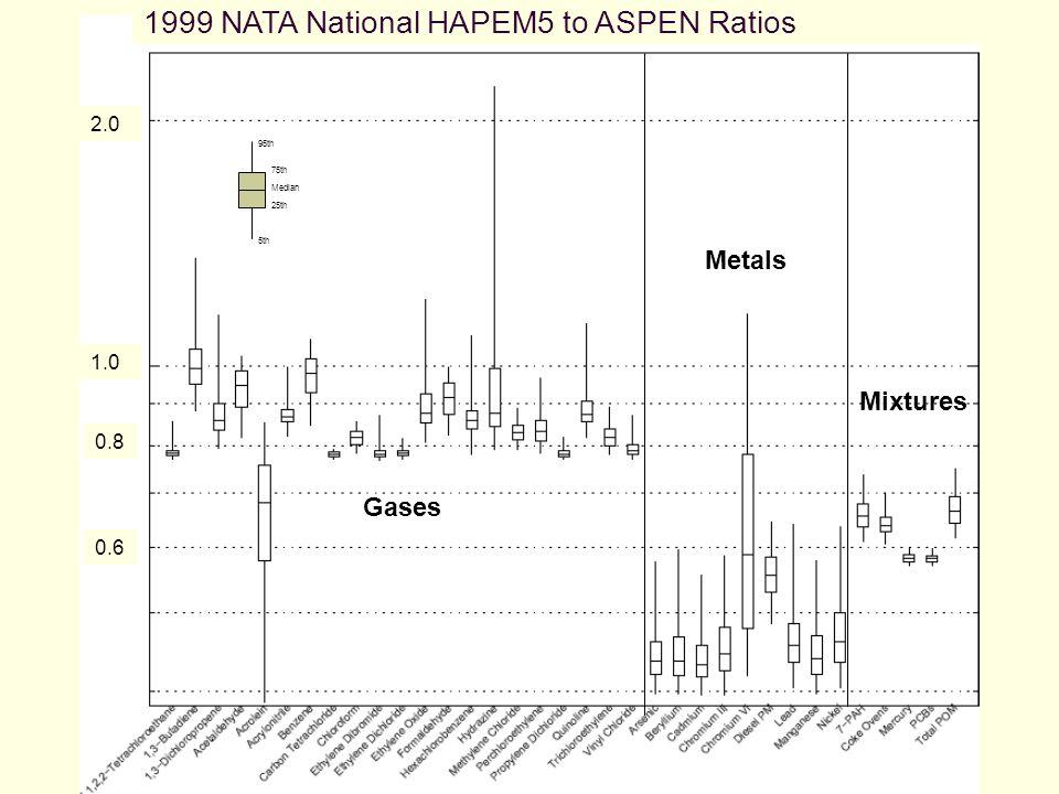 1.0 0.8 0.6 2.0 5th 95th 25th 75th Median Metals Gases Mixtures 1999 NATA National HAPEM5 to ASPEN Ratios