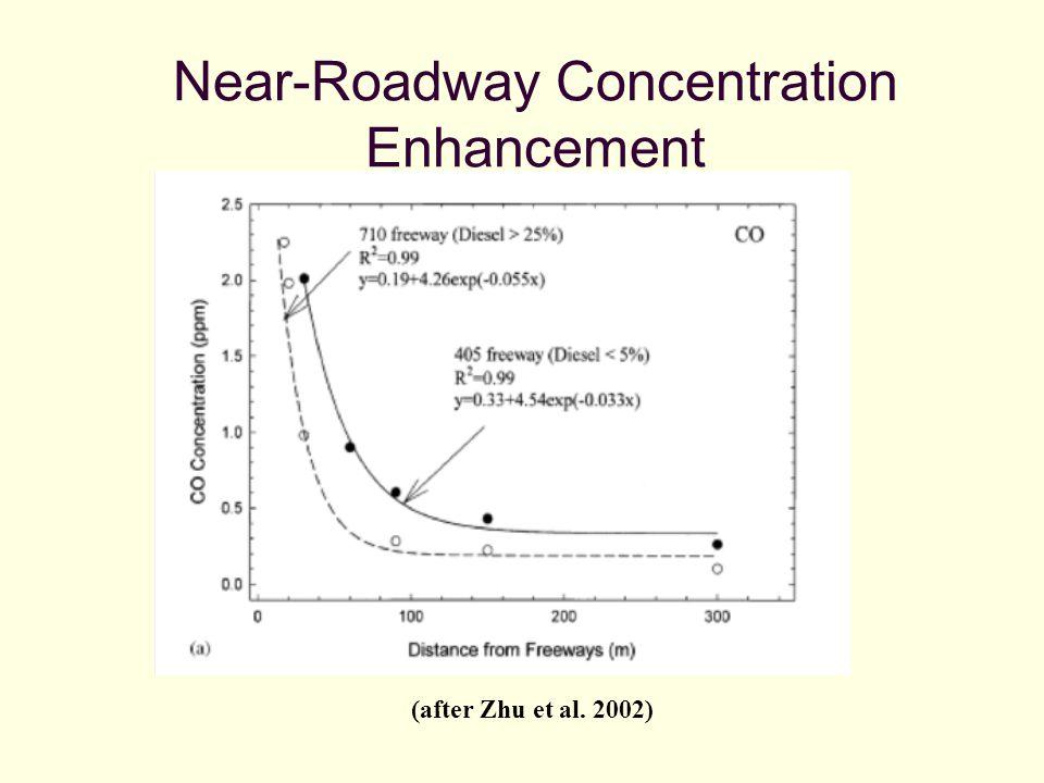 (after Zhu et al. 2002) Near-Roadway Concentration Enhancement