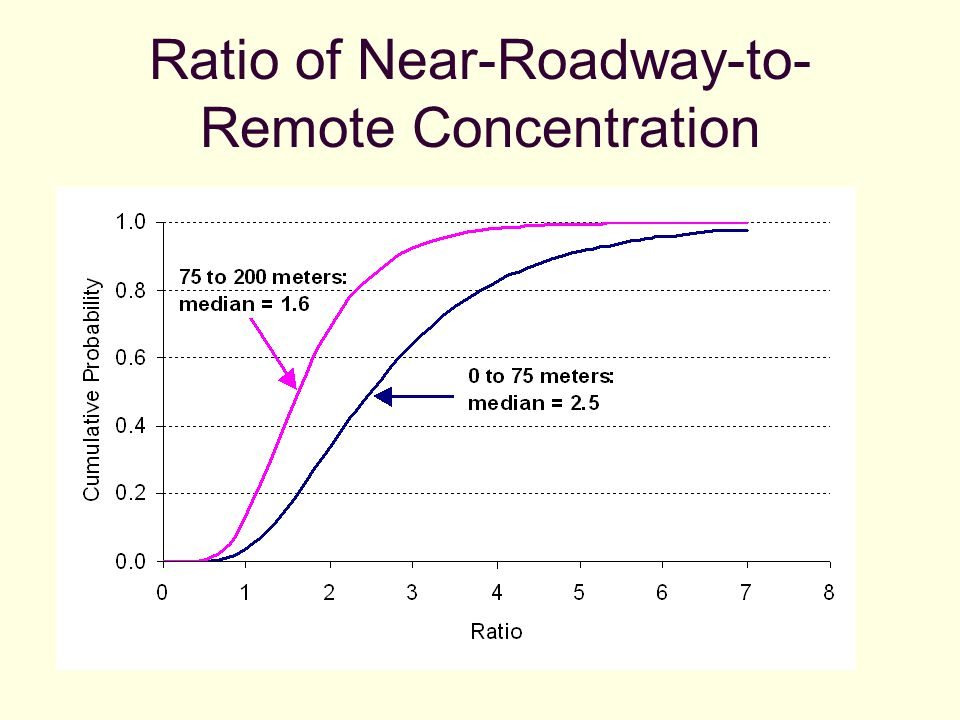 Ratio of Near-Roadway-to- Remote Concentration